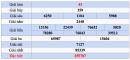 XSGL 5/10 - Dự đoán, Soi cầu Xổ Số Gia Lai thứ 6