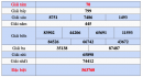Dự đoán XSVT 13/11/2018 - Dự đoán kết quả xổ số Vũng Tàu thứ 3