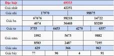 Dự đoán XSMB Soi cầu Xổ số Miền Bắc thứ 2 ngày 11/2/2019