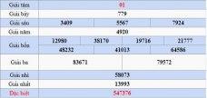 Dự đoán kết quả xổ số Phú Yên XSPY hôm nay 18/2/2019
