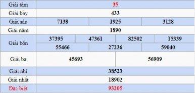 Dự đoán XSVT Soi cầu Xổ số Vũng Tàu thứ 3 ngày 9/4/2019